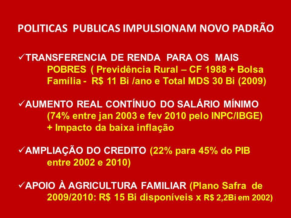 POLITICAS PUBLICAS IMPULSIONAM NOVO PADRÃO TRANSFERENCIA DE RENDA PARA OS MAIS POBRES ( Previdência Rural – CF 1988 + Bolsa Família - R$ 11 Bi /ano e