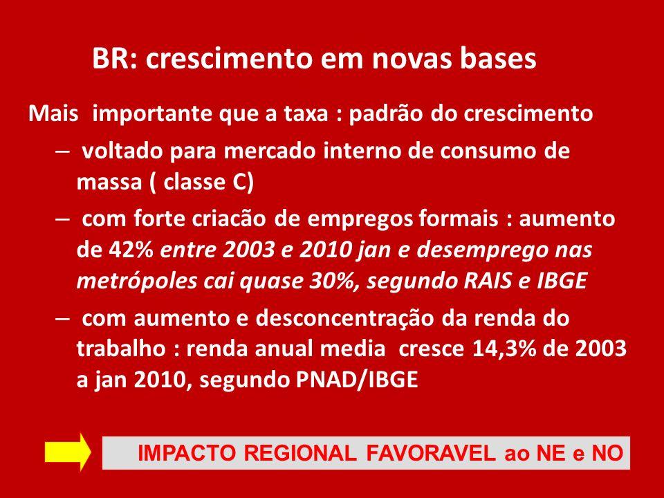 BR: crescimento em novas bases Mais importante que a taxa : padrão do crescimento – voltado para mercado interno de consumo de massa ( classe C) – com