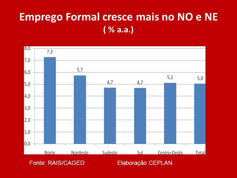 Emprego Formal cresce mais no NO e NE ( % a.a.) Fonte: RAIS/CAGED Elaboração CEPLAN