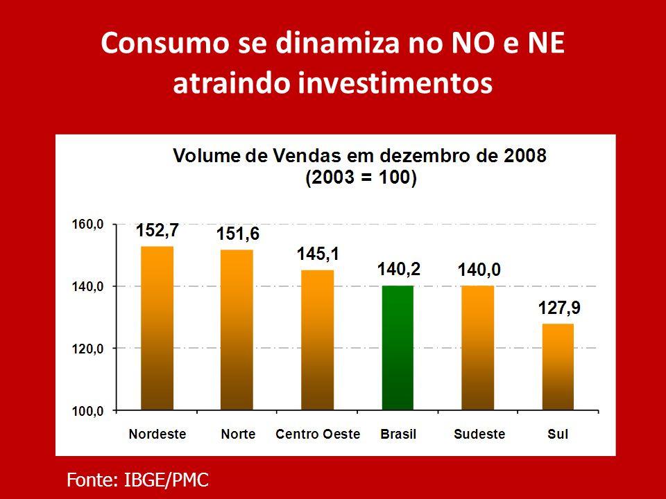 Consumo se dinamiza no NO e NE atraindo investimentos Fonte: IBGE/PMC