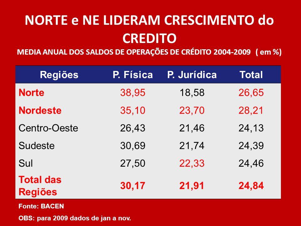 NORTE e NE LIDERAM CRESCIMENTO do CREDITO MEDIA ANUAL DOS SALDOS DE OPERAÇÕES DE CRÉDITO 2004-2009 ( em %) RegiõesP. FísicaP. JurídicaTotal Norte38,95