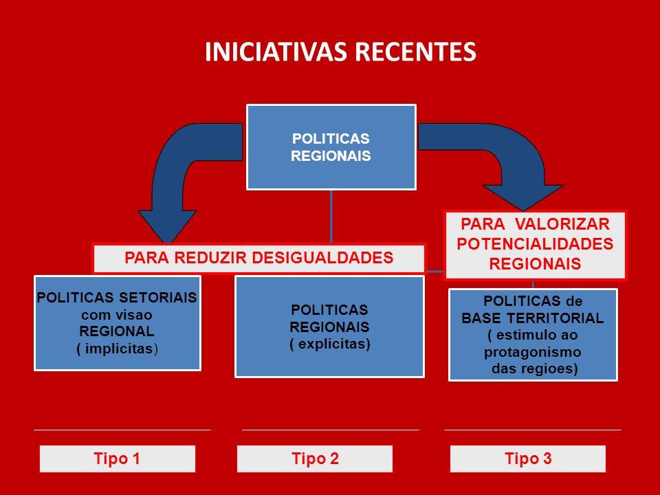 PARA VALORIZAR POTENCIALIDADES REGIONAIS PARA REDUZIR DESIGUALDADES INICIATIVAS RECENTES Tipo 1Tipo 2Tipo 3