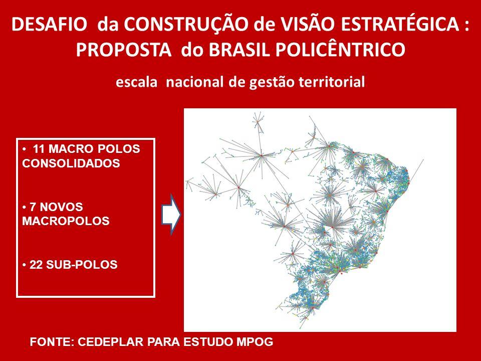 DESAFIO da CONSTRUÇÃO de VISÃO ESTRATÉGICA : PROPOSTA do BRASIL POLICÊNTRICO escala nacional de gestão territorial 11 MACRO POLOS CONSOLIDADOS 7 NOVOS