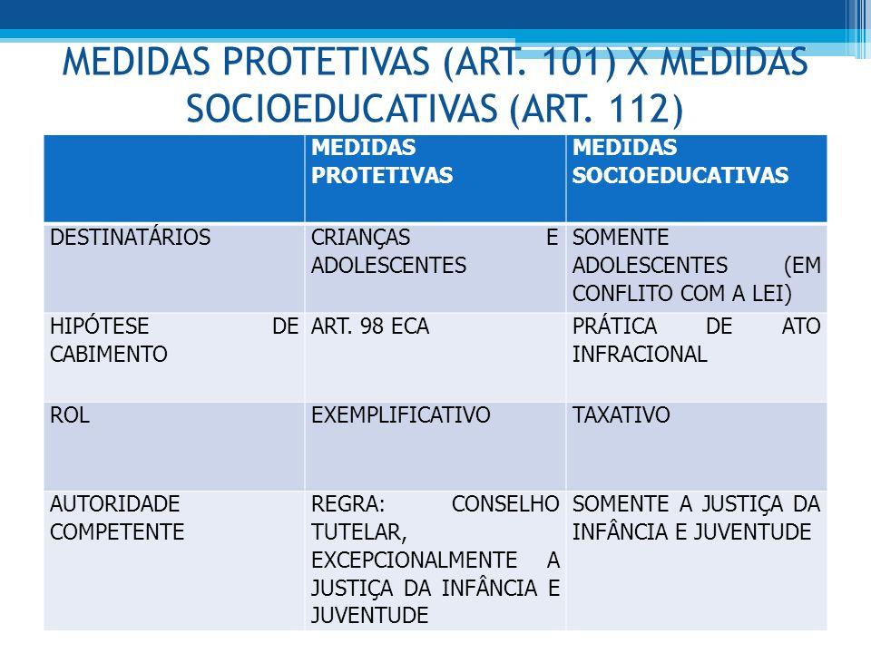 MEDIDAS PROTETIVAS (ART. 101) X MEDIDAS SOCIOEDUCATIVAS (ART. 112) MEDIDAS PROTETIVAS MEDIDAS SOCIOEDUCATIVAS DESTINATÁRIOS CRIANÇAS E ADOLESCENTES SO