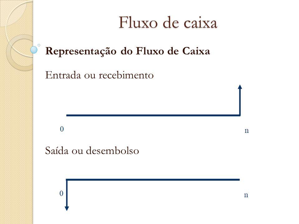 Fluxo de caixa Representação do Fluxo de Caixa Entrada ou recebimento Saída ou desembolso