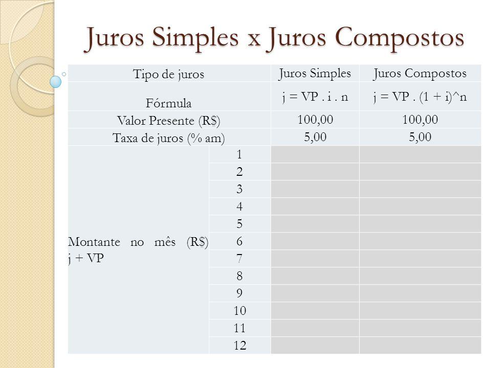 Juros Simples x Juros Compostos Tipo de juros Juros SimplesJuros Compostos Fórmula j = VP. i. nj = VP. (1 + i)^n Valor Presente (R$) 100,00 Taxa de ju
