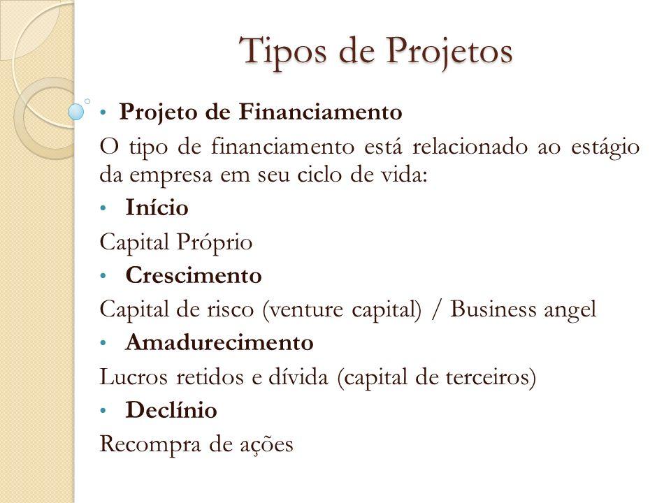Tipos de Projetos Projeto de Financiamento O tipo de financiamento está relacionado ao estágio da empresa em seu ciclo de vida: Início Capital Próprio
