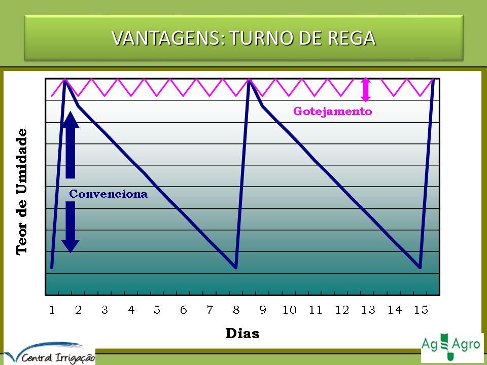 VANTAGENS: TURNO DE REGA