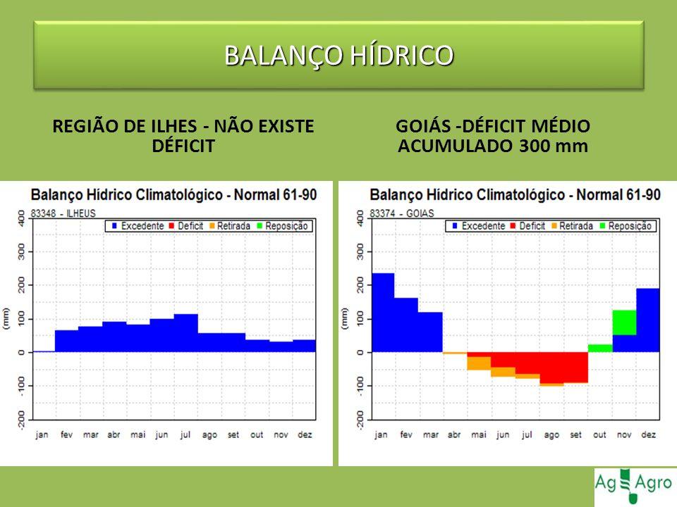 BALANÇO HÍDRICO REGIÃO DE ILHES - NÃO EXISTE DÉFICIT GOIÁS -DÉFICIT MÉDIO ACUMULADO 300 mm
