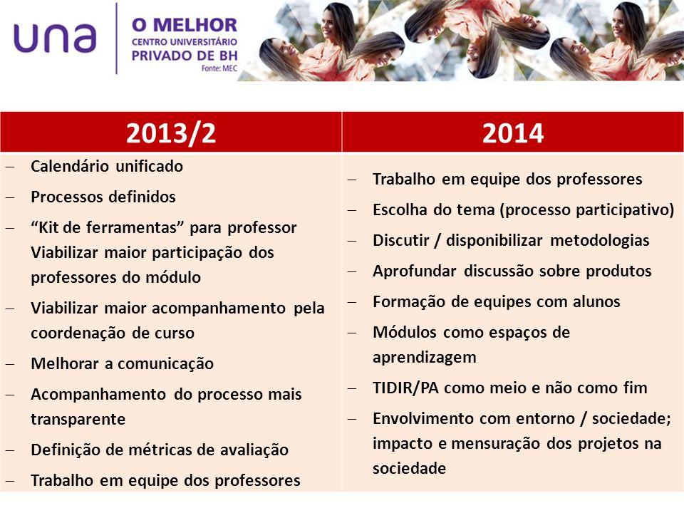 2013/22014 Calendário unificado Processos definidos Kit de ferramentas para professor Viabilizar maior participação dos professores do módulo Viabiliz