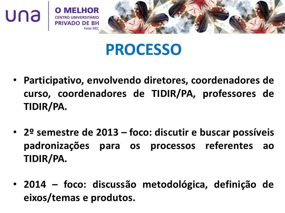 ETAPAS 1) Trabalho no Simpósio dos Professores com coordenadores de curso (01/08) e professores de TIDIR/PA (02/08/13) 2) Reuniões com diretores de Instituto e coordenadores de TIDIR /PA 3) Discussões por Instituto (diretores e coordenadores de curso e de TIDIR/PA) 4) Seleção / confecção de modelos e procedimentos padronizados 5) Validação dos modelos selecionados com representantes dos Institutos 6) Alinhamento dos modelos com professores de TIDIR / PA (hoje)