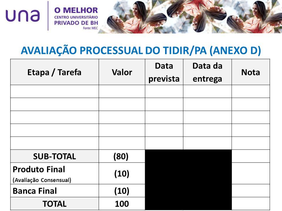 AVALIAÇÃO PROCESSUAL DO TIDIR/PA (ANEXO D) Etapa / TarefaValor Data prevista Data da entrega Nota SUB-TOTAL(80) Produto Final (Avaliação Consensual) (
