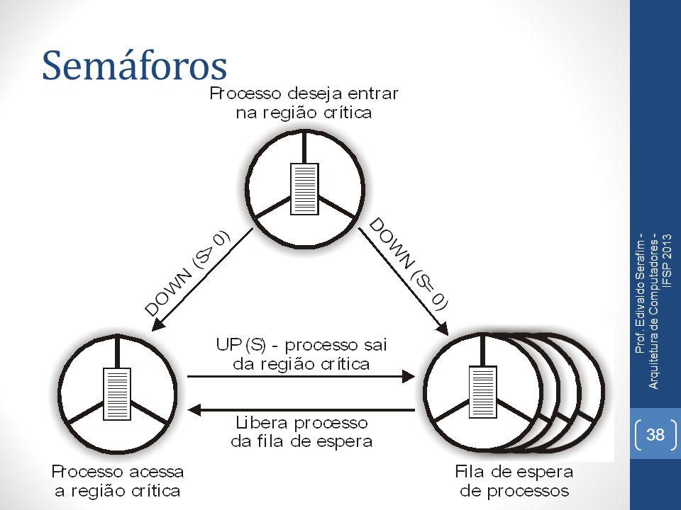 Semáforos Prof. Edivaldo Serafim - Arquitetura de Computadores - IFSP 2013 38