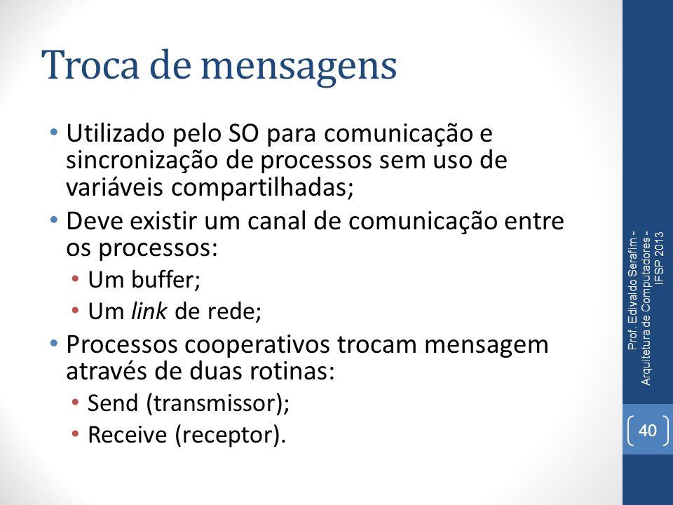 Troca de mensagens Utilizado pelo SO para comunicação e sincronização de processos sem uso de variáveis compartilhadas; Deve existir um canal de comunicação entre os processos: Um buffer; Um link de rede; Processos cooperativos trocam mensagem através de duas rotinas: Send (transmissor); Receive (receptor).