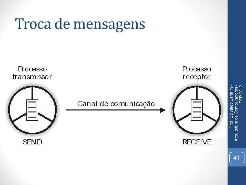 Troca de mensagens Prof. Edivaldo Serafim - Arquitetura de Computadores - IFSP 2013 41