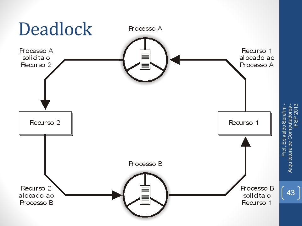 Deadlock Prof. Edivaldo Serafim - Arquitetura de Computadores - IFSP 2013 43