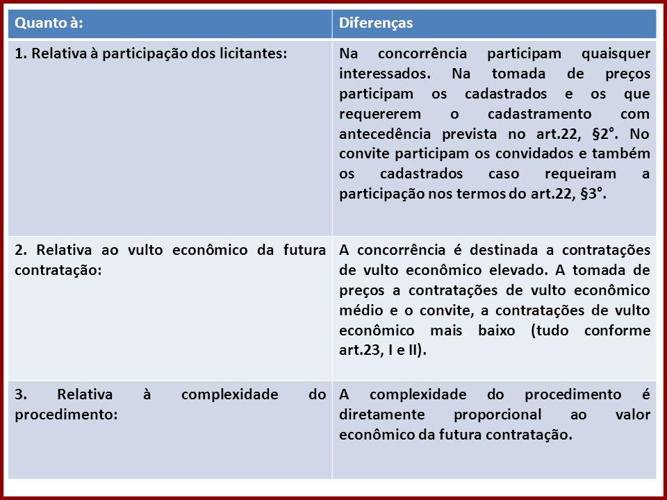 Direito Administrativo – Professora Amanda Almozara Quanto à:Diferenças 1. Relativa à participação dos licitantes:Na concorrência participam quaisquer