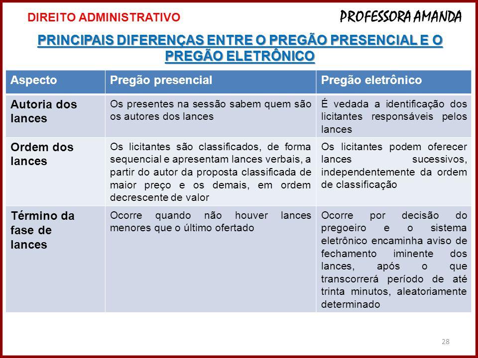 28 PRINCIPAIS DIFERENÇAS ENTRE O PREGÃO PRESENCIAL E O PREGÃO ELETRÔNICO 28 DIREITO ADMINISTRATIVO PROFESSORA AMANDA AspectoPregão presencialPregão el
