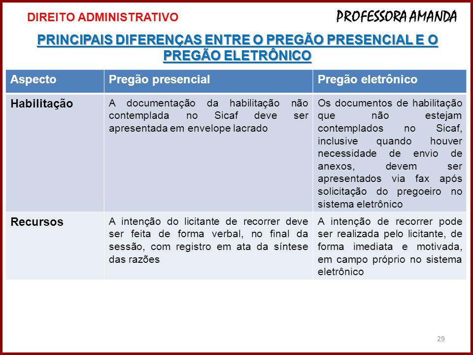 29 PRINCIPAIS DIFERENÇAS ENTRE O PREGÃO PRESENCIAL E O PREGÃO ELETRÔNICO 29 DIREITO ADMINISTRATIVO PROFESSORA AMANDA AspectoPregão presencialPregão el