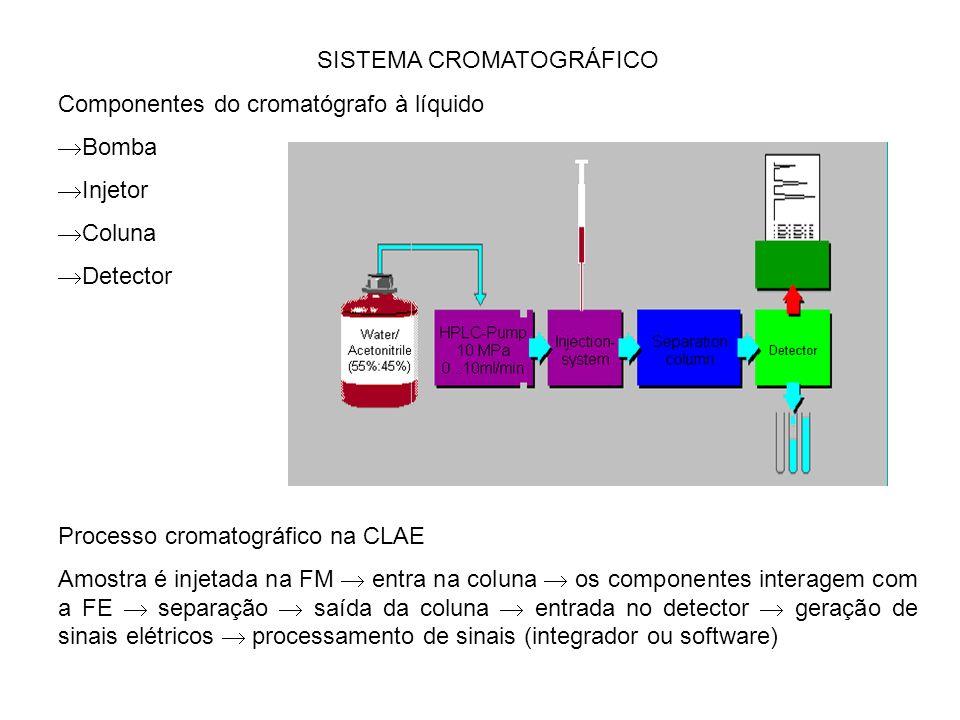SISTEMA CROMATOGRÁFICO Componentes do cromatógrafo à líquido Bomba Injetor Coluna Detector Processo cromatográfico na CLAE Amostra é injetada na FM entra na coluna os componentes interagem com a FE separação saída da coluna entrada no detector geração de sinais elétricos processamento de sinais (integrador ou software)