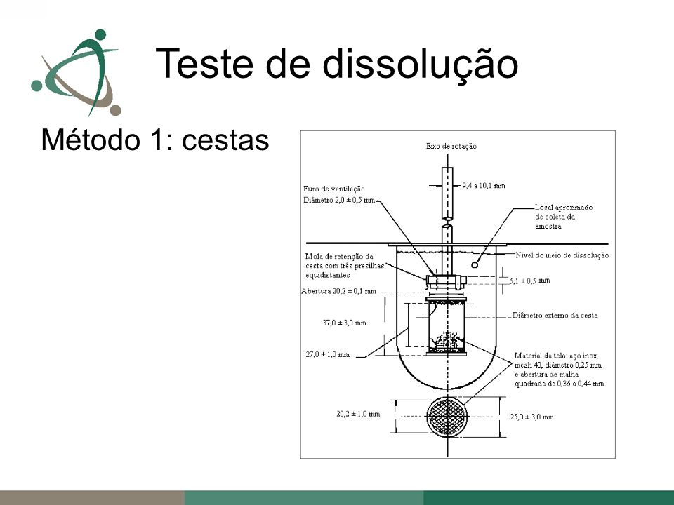 Método 1: cestas Teste de dissolução