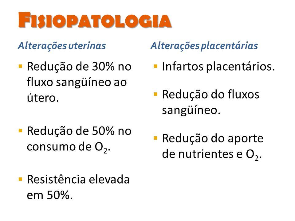 Redução de 30% no fluxo sangüíneo ao útero. Redução de 50% no consumo de O 2. Resistência elevada em 50%. Infartos placentários. Redução do fluxos san
