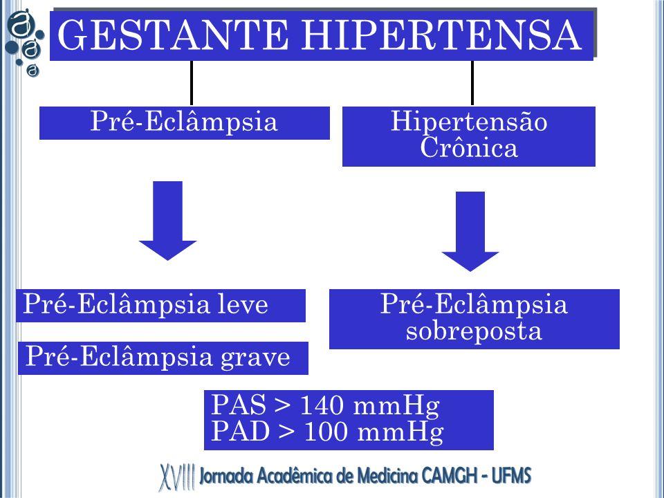 Pré-Eclâmpsia GESTANTE HIPERTENSA Hipertensão Crônica Pré-Eclâmpsia leve Pré-Eclâmpsia grave Pré-Eclâmpsia sobreposta PAS > 140 mmHg PAD > 100 mmHg