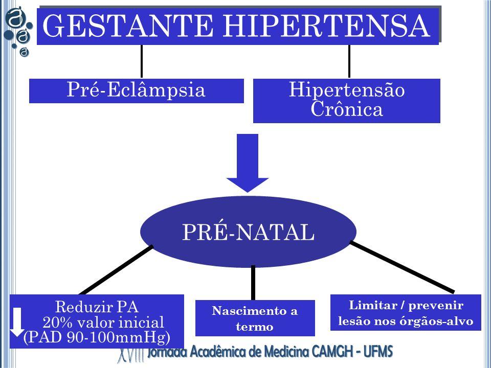 Pré-Eclâmpsia PRÉ-NATAL Reduzir PA 20% valor inicial (PAD 90-100mmHg) Limitar / prevenir lesão nos órgãos-alvo GESTANTE HIPERTENSA Hipertensão Crônica