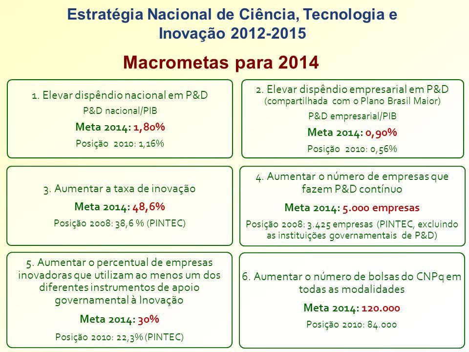 Estratégia Nacional de Ciência, Tecnologia e Inovação 2012-2015 Macrometas para 2014 2. Elevar dispêndio empresarial em P&D (compartilhada com o Plano