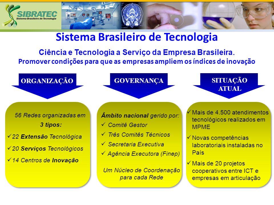 SITUAÇÃO ATUAL ORGANIZAÇÃO GOVERNANÇA Mais de 4.500 atendimentos tecnológicos realizados em MPME Novas competências laboratoriais instaladas no País Mais de 20 projetos cooperativos entre ICT e empresas em articulação 56 Redes organizadas em 3 tipos: 22 Extensão Tecnológica 20 Serviços Tecnológicos 14 Centros de Inovação Âmbito nacional gerido por: Comitê Gestor Três Comitês Técnicos Secretaria Executiva Agência Executora (Finep) Um Núcleo de Coordenação para cada Rede Sistema Brasileiro de Tecnologia Ciência e Tecnologia a Serviço da Empresa Brasileira.