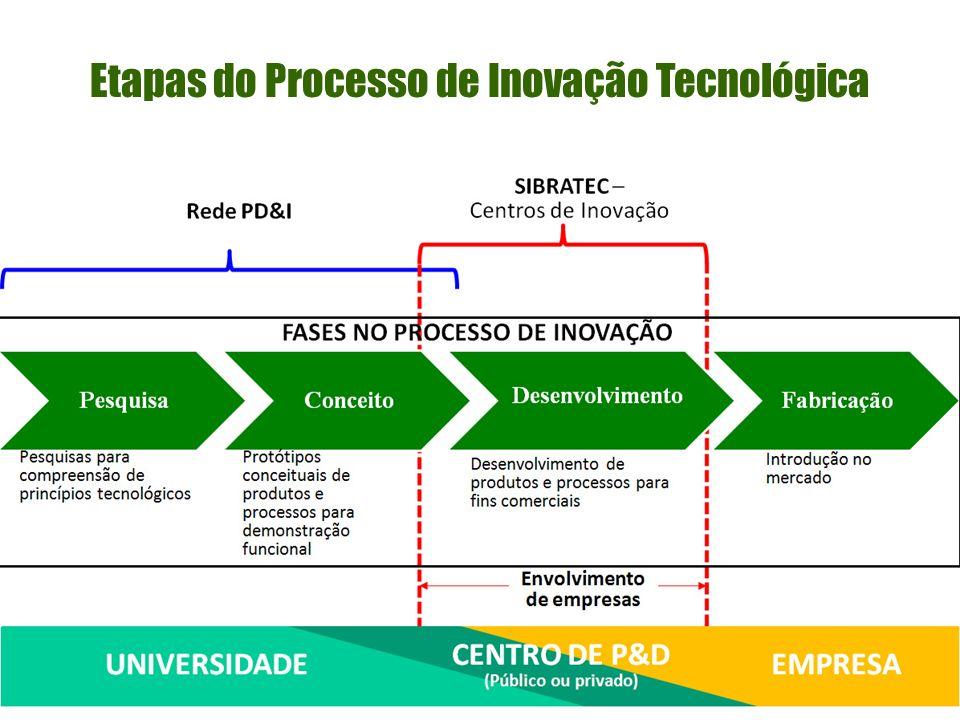 Etapas do Processo de Inovação Tecnológica