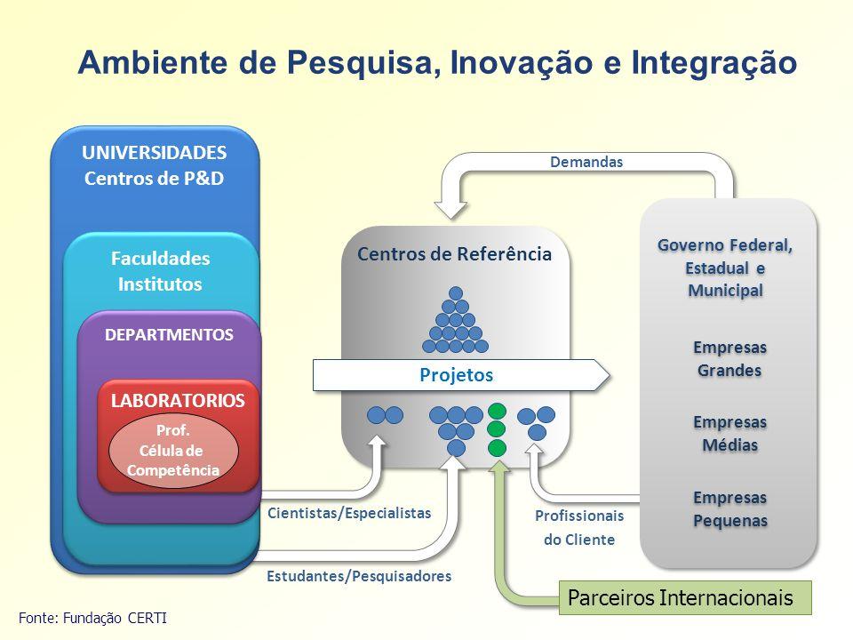 Ambiente de Pesquisa, Inovação e Integração Estudantes/Pesquisadores Profissionais do Cliente Centros de Referência Projetos Cientistas/Especialistas