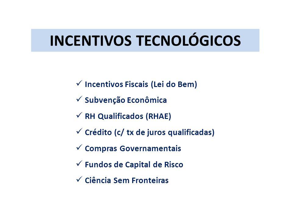 INCENTIVOS TECNOLÓGICOS Incentivos Fiscais (Lei do Bem) Subvenção Econômica RH Qualificados (RHAE) Crédito (c/ tx de juros qualificadas) Compras Governamentais Fundos de Capital de Risco Ciência Sem Fronteiras