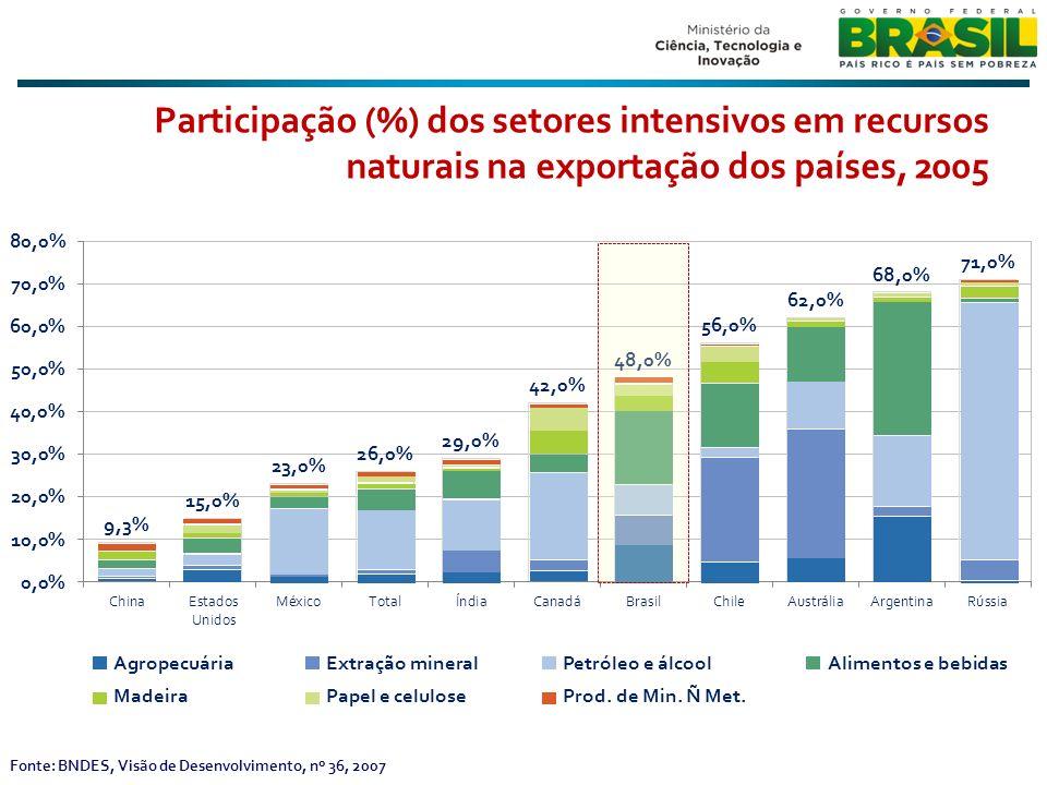 Fonte: BNDES, Visão de Desenvolvimento, nº 36, 2007 Participação (%) dos setores intensivos em recursos naturais na exportação dos países, 2005 Agrope