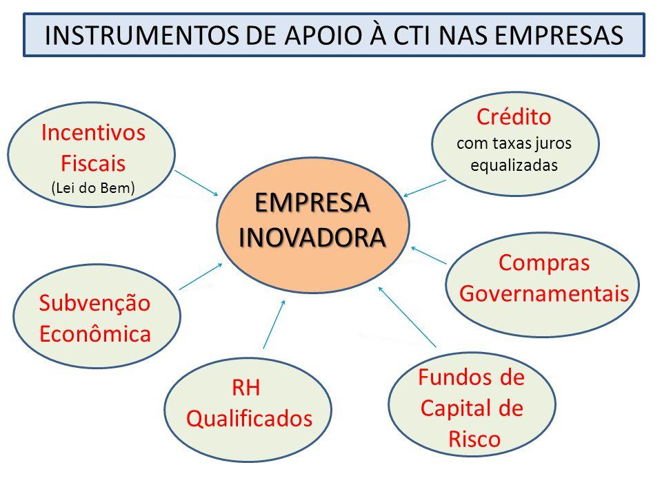 Incentivos Fiscais (Lei do Bem) Subvenção Econômica RH Qualificados Fundos de Capital de Risco Compras Governamentais Crédito com taxas juros equaliza