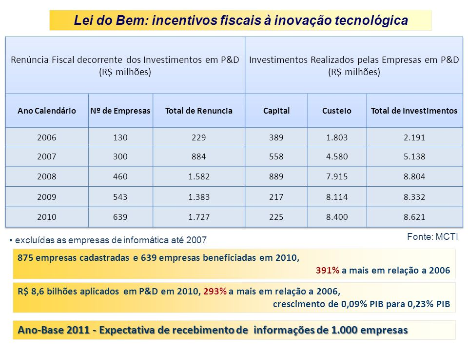 excluídas as empresas de informática até 2007 Fonte: MCTI R$ 8,6 bilhões aplicados em P&D em 2010, 293% a mais em relação a 2006, crescimento de 0,09% PIB para 0,23% PIB 875 empresas cadastradas e 639 empresas beneficiadas em 2010, 391% a mais em relação a 2006 Lei do Bem: incentivos fiscais à inovação tecnológica Ano-Base 2011 - Expectativa de recebimento de informações de 1.000 empresas