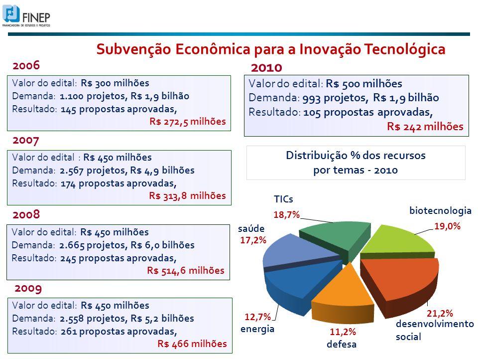 Subvenção Econômica para a Inovação Tecnológica Valor do edital: R$ 300 milhões Demanda: 1.100 projetos, R$ 1,9 bilhão Resultado: 145 propostas aprovadas, R$ 272,5 milhões 2006 2007 Valor do edital : R$ 450 milhões Demanda: 2.567 projetos, R$ 4,9 bilhões Resultado: 174 propostas aprovadas, R$ 313,8 milhões 2008 Valor do edital: R$ 450 milhões Demanda: 2.665 projetos, R$ 6,0 bilhões Resultado: 245 propostas aprovadas, R$ 514,6 milhões Valor do edital: R$ 450 milhões Demanda: 2.558 projetos, R$ 5,2 bilhões Resultado: 261 propostas aprovadas, R$ 466 milhões 2009 Distribuição % dos recursos por temas - 2010 saúde TICs biotecnologia desenvolvimento social defesa energia Valor do edital: R$ 500 milhões Demanda: 993 projetos, R$ 1,9 bilhão Resultado: 105 propostas aprovadas, R$ 242 milhões 2010