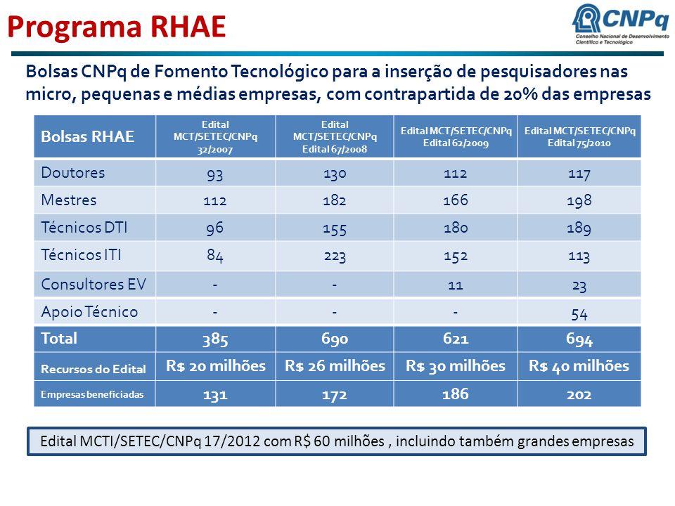 Programa RHAE Bolsas CNPq de Fomento Tecnológico para a inserção de pesquisadores nas micro, pequenas e médias empresas, com contrapartida de 20% das empresas Bolsas RHAE Edital MCT/SETEC/CNPq 32/2007 Edital MCT/SETEC/CNPq Edital 67/2008 Edital MCT/SETEC/CNPq Edital 62/2009 Edital MCT/SETEC/CNPq Edital 75/2010 Doutores93130112117 Mestres112182166198 Técnicos DTI96155180189 Técnicos ITI84223152113 Consultores EV--1123 Apoio Técnico---54 Total385690621694 Recursos do Edital R$ 20 milhõesR$ 26 milhõesR$ 30 milhõesR$ 40 milhões Empresas beneficiadas 131172186202 Edital MCTI/SETEC/CNPq 17/2012 com R$ 60 milhões, incluindo também grandes empresas