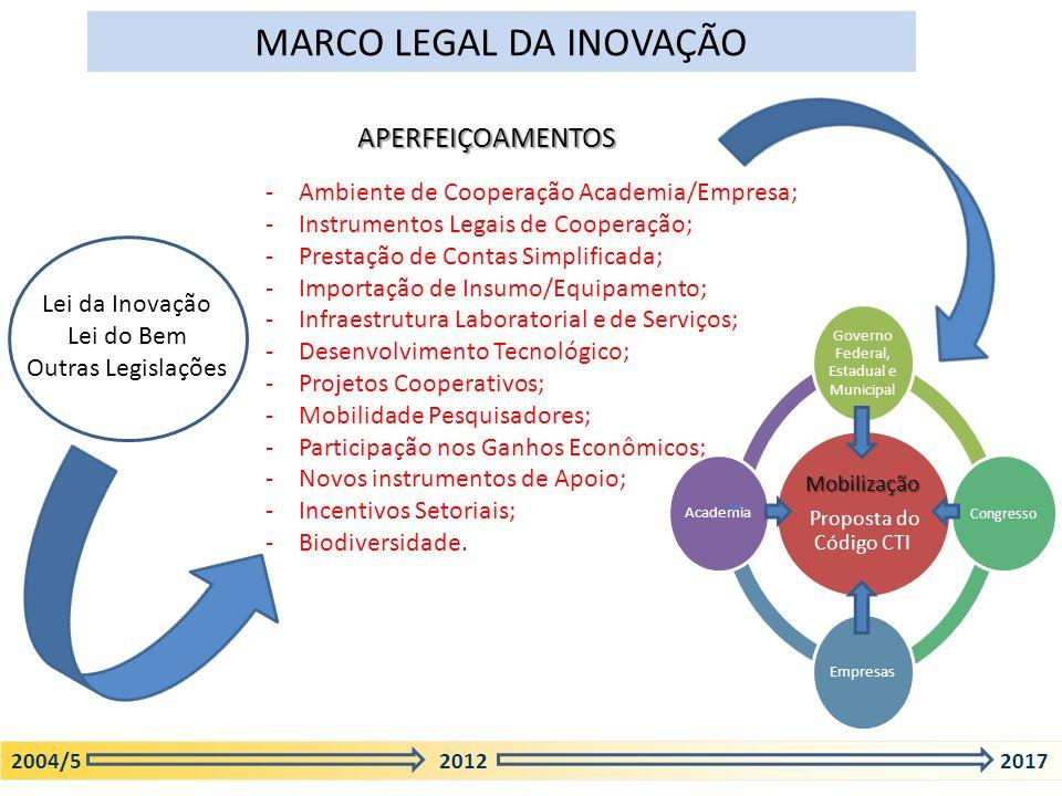 -Ambiente de Cooperação Academia/Empresa; -Instrumentos Legais de Cooperação; -Prestação de Contas Simplificada; -Importação de Insumo/Equipamento; -I