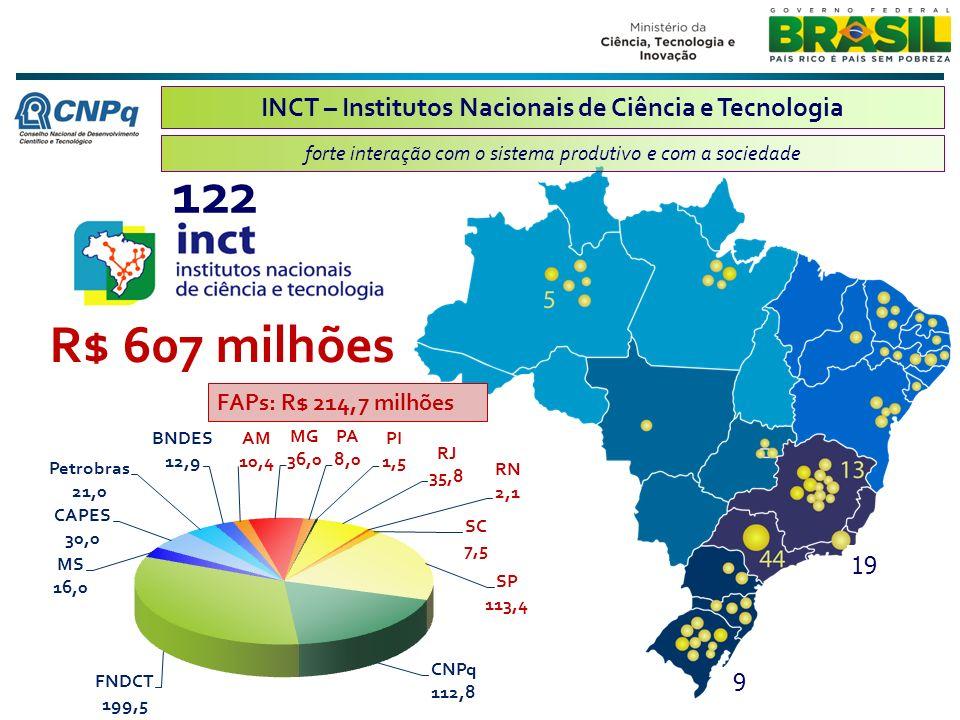 19 INCT – Institutos Nacionais de Ciência e Tecnologia forte interação com o sistema produtivo e com a sociedade 122 R$ 607 milhões 9 FAPs: R$ 214,7 milhões