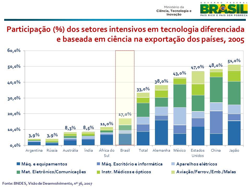 Participação (%) dos setores intensivos em tecnologia diferenciada e baseada em ciência na exportação dos países, 2005 Fonte: BNDES, Visão de Desenvolvimento, nº 36, 2007 Máq.