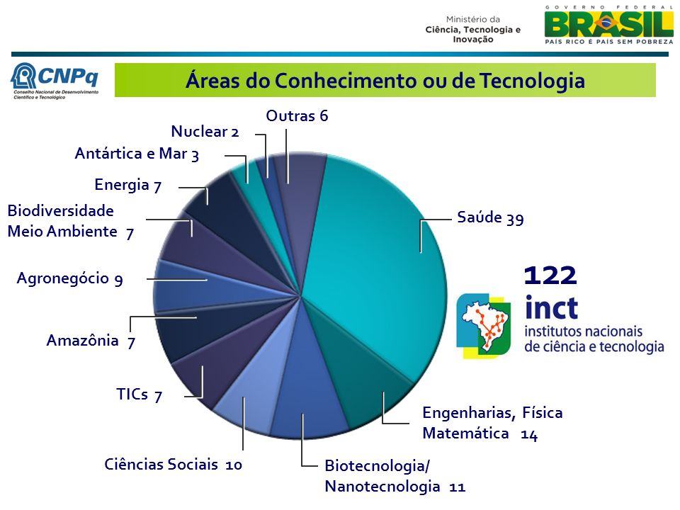 Áreas do Conhecimento ou de Tecnologia Saúde 39 Agronegócio 9 Engenharias, Física Matemática 14 Biotecnologia/ Nanotecnologia 11 Amazônia 7 TICs 7 Biodiversidade Meio Ambiente 7 Energia 7 Antártica e Mar 3 Nuclear 2 Outras 6 Ciências Sociais 10 122