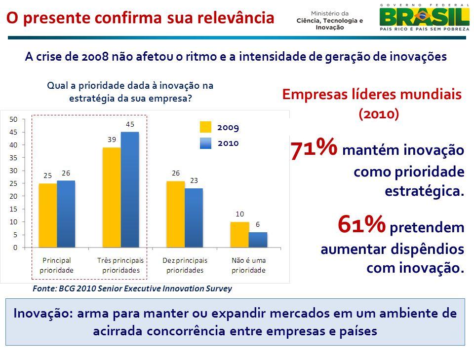 Prioridade à Política de Inovação O Brasil experimenta um ciclo robusto de investimentos O momento é adequado para incorporar mais inovação a esta onda de investimentos A inovação constitui agenda prioritária e permanente do setor empresarial e do Estado