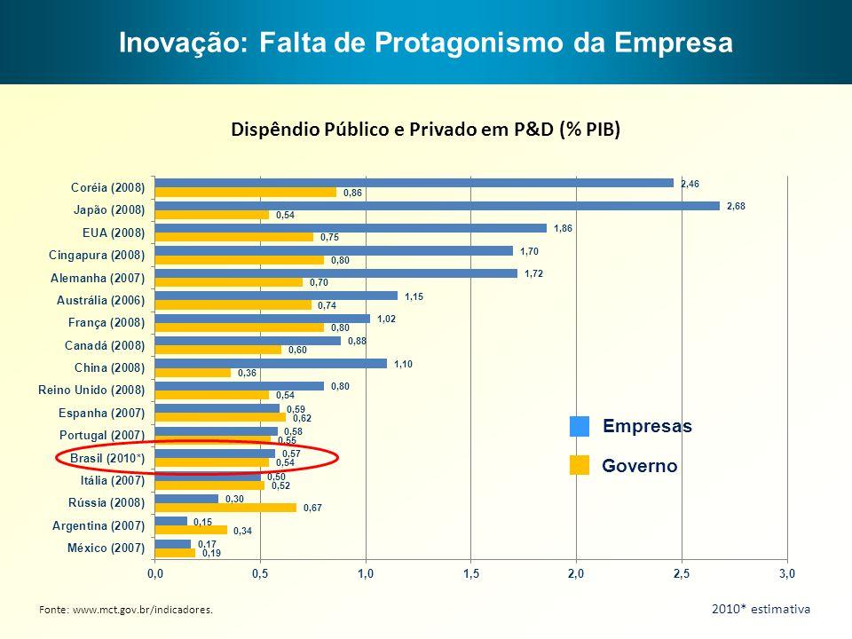 Fonte: www.mct.gov.br/indicadores. Inovação: Falta de Protagonismo da Empresa Dispêndio Público e Privado em P&D (% PIB) Empresas Governo 2010* estima