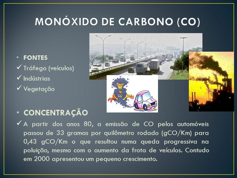 FONTES Tráfego (veículos) Indústrias Vegetação CONCENTRAÇÃO A partir dos anos 80, a emissão de CO pelos automóveis passou de 33 gramas por quilômetro