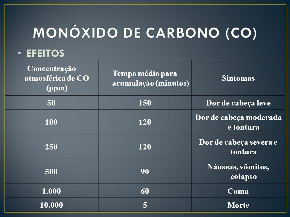 EFEITOS Concentração atmosférica de CO (ppm) Tempo médio para acumulação (minutos) Sintomas 50150Dor de cabeça leve 100120 Dor de cabeça moderada e to