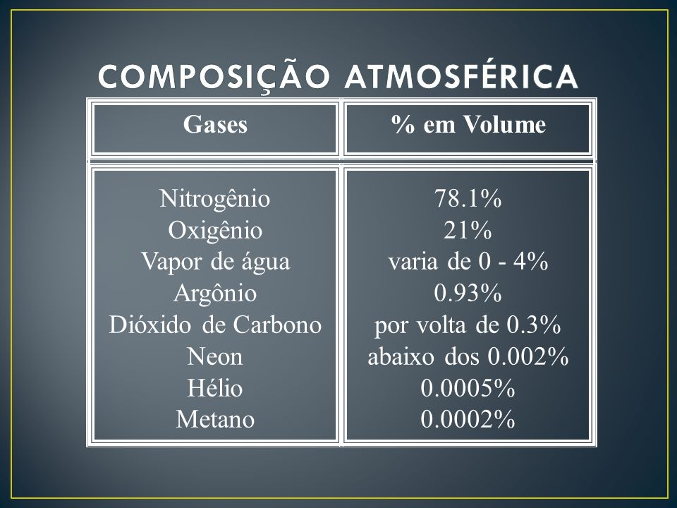 Gases% em Volume Nitrogênio Oxigênio Vapor de água Argônio Dióxido de Carbono Neon Hélio Metano 78.1% 21% varia de 0 - 4% 0.93% por volta de 0.3% abai