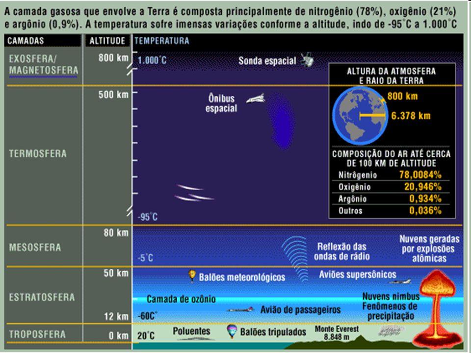 Efeito Estufa natural (mocinho) Efeito Estufa natural (mocinho): grande parte se deve a presença de água na atmosfera (em forma de vapor, 85% e partículas de água 12%) Em conseqüência da poluição (vilão) Em conseqüência da poluição (vilão): Se deve principalmente pelo dióxido de carbono (CO 2 ), metano (CH 4 ), óxido nitroso (N 2 O), clorofluorcarbonetos (CFCs), hidroclorofluorcarbonetos (HCFCs) e o hexafluoreto de enxofre (SF 6 ) A TERRA: UMA GRANDE ESTUFA