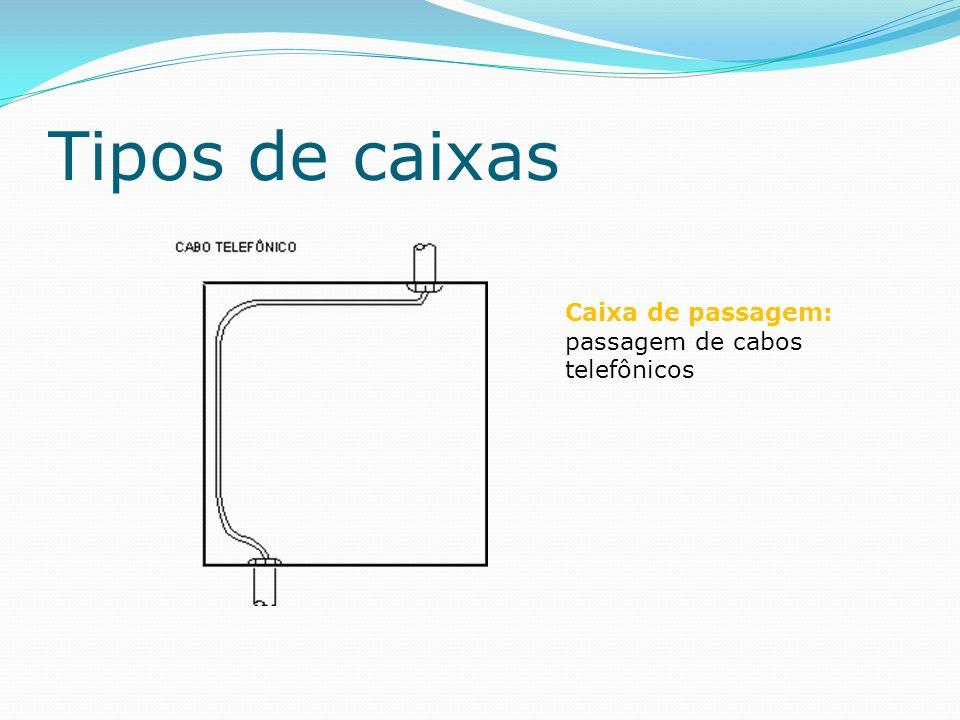 Tipos de caixas Caixa de passagem: passagem de cabos telefônicos