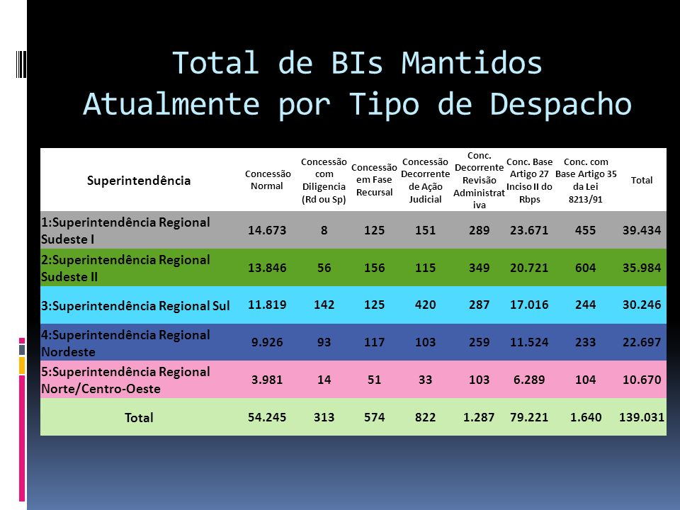 Total de BIs Mantidos Atualmente por Tipo de Despacho Superintendência Concessão Normal Concessão com Diligencia (Rd ou Sp) Concessão em Fase Recursal